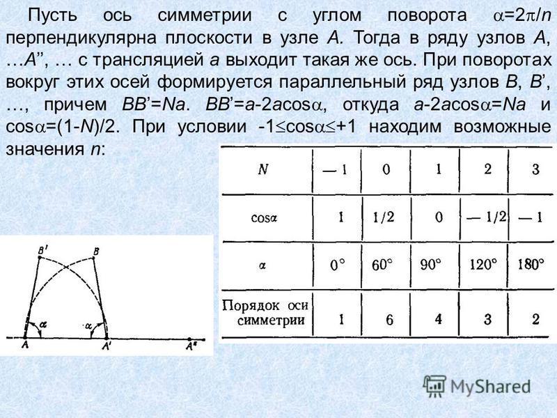 Пусть ось симметрии с углом поворота =2 /n перпендикулярна плоскости в узле А. Тогда в ряду узлов А, …А, … с трансляцией а выходит такая же ось. При поворотах вокруг этих осей формируется параллельный ряд узлов В, В, …, причем ВВ=Na. ВВ=а-2аcos, отку