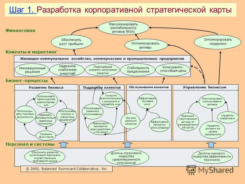 Корпоративная карта на предприятии