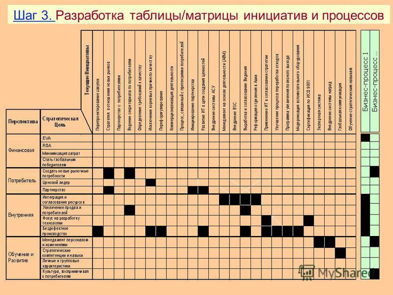 Формат счетной карты структурного подразделения