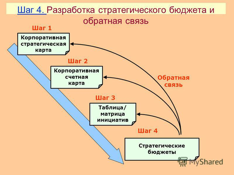 Шаг 3. Шаг 3. Разработка таблицы/матрицы инициатив и процессов Бизнес-процесс 1Бизнес-процесс …