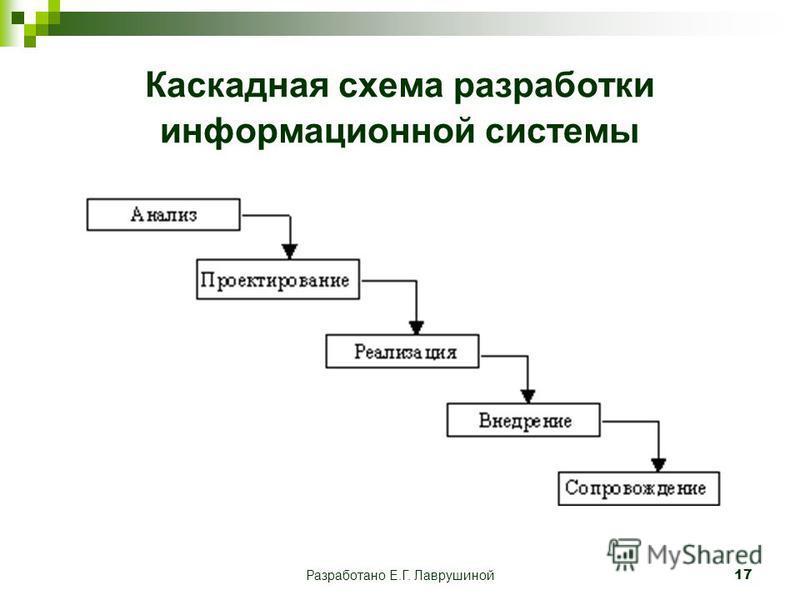 Разработано Е.Г. Лаврушиной 17 Каскадная схема разработки информационной системы
