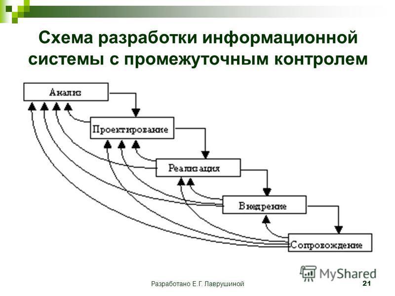 Разработано Е.Г. Лаврушиной 21 Схема разработки информационной системы с промежуточным контролем