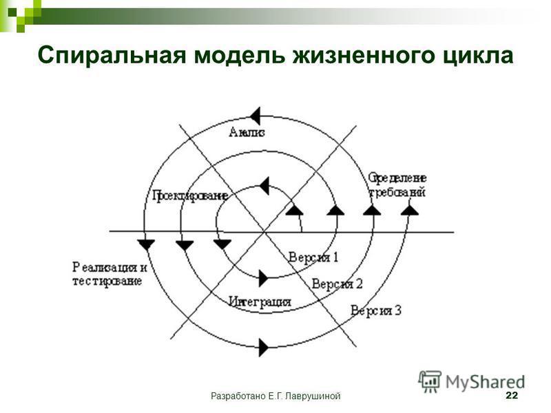 Разработано Е.Г. Лаврушиной 22 Спиральная модель жизненного цикла