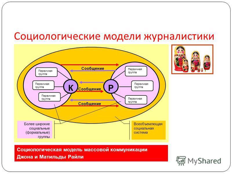 Социологические модели журналистики Социологическая модель массовой коммуникации Джона и Матильды Райли К Р Первичная группа Сообщение Более широкие социальные (формальные) группы Всеобъемлющая социальная система Первичная группа