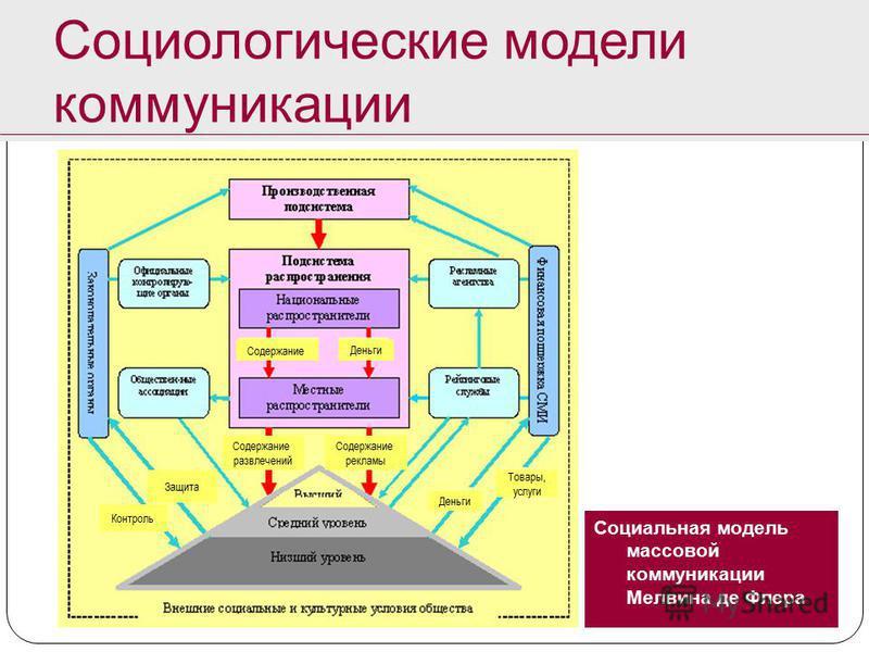 Социальная модель массовой коммуникации Мелвина де Флера Социологические модели коммуникации Содержание развлечений Содержание рекламы Защита Контроль Деньги Товары, услуги Содержание Деньги