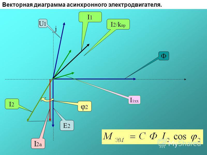 Механическая характеристика АСМ Электромагнитный момент АСМ (мощность) пропорционален квадрату напряжения питающей сети М эм ω2ω2 s ω1ω1 0 10 ω кр s кр Мп Мп