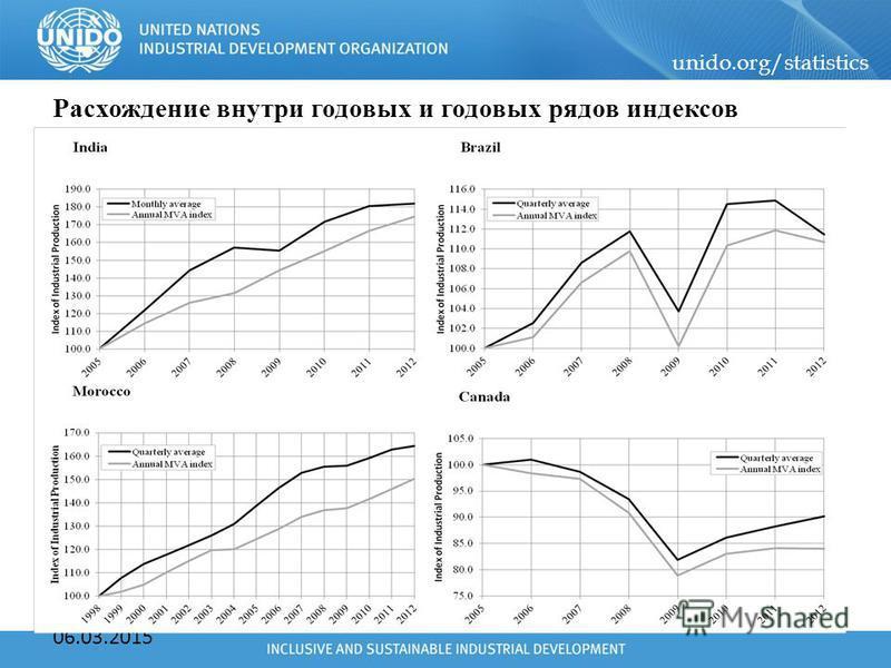 unido.org/statistics 06.03.2015 Расхождение внутри годовых и годовых рядов индексов