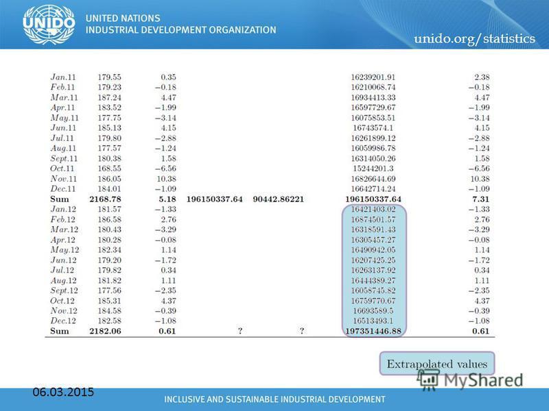 unido.org/statistics 06.03.2015