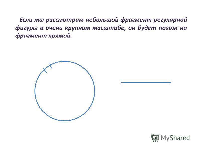 Если мы рассмотрим небольшой фрагмент регулярной фигуры в очень крупном масштабе, он будет похож на фрагмент прямой.
