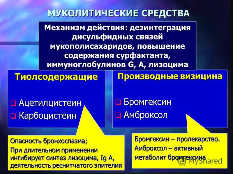 МУКОЛИТИЧЕСКИЕ СРЕДСТВА Тиолсодержащие Ацетилцистеин Ацетилцистеин Карбоцистеин Карбоцистеин Производные визицина Бромгексин Амброксол Опасность бронхоспазма; При длительном применении ингибирует синтез лизоцима, Ig А, деятельность реснитчатого эпите