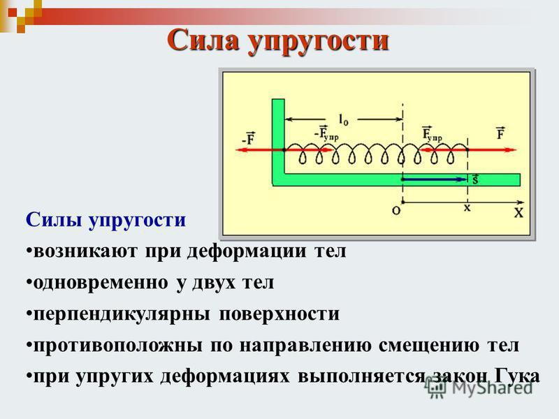 Сила упругости Силы упругости возникают при деформации тел одновременно у двух тел перпендикулярны поверхности противоположны по направлению смещению тел при упругих деформациях выполняется закон Гука