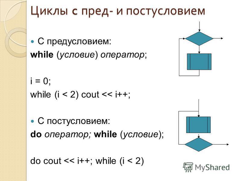 Циклы c пред - и постусловием С предусловием: while (условие) оператор; i = 0; while (i < 2) cout