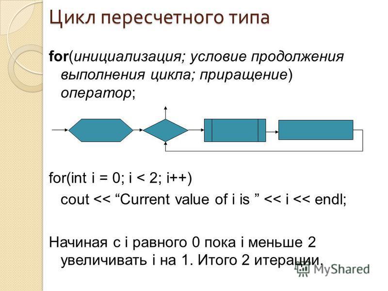 Цикл пересчетного типа for(инициализация; условие продолжения выполнения цикла; приращение) оператор; for(int i = 0; i < 2; i++) cout