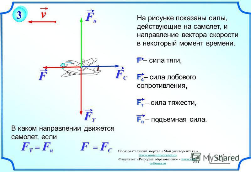 v F FCFCFCFC FTFTFTFT FпFпFпFп На рисунке показаны силы, действующие на самолет, и направление вектора скорости в некоторый момент времени. F F – сила тяги, F c F c – сила лобового сопротивления, F т F т – сила тяжести, F п F п – подъемная сила. В ка