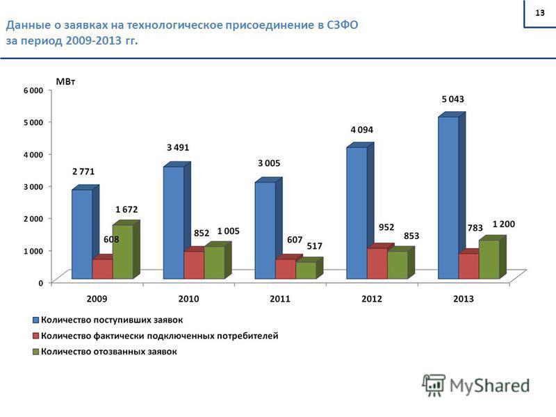 13 Данные о заявках на технологическое присоединение в СЗФО за период 2009-2013 гг. МВт
