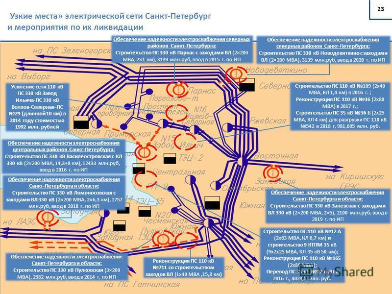 23 « Узкие места» электрической сети Санкт-Петербург и мероприятия по их ликвидации Строительство ПС 110 кВ 109 (2х40 МВА, КЛ 1,4 км) в 2016 г. ; Реконструкция ПС 110 кВ 36 (2х80 МВА) в 2017 г.; Строительство ПС 35 кВ 36 Б (2х25 МВА, КЛ 4 км) для раз