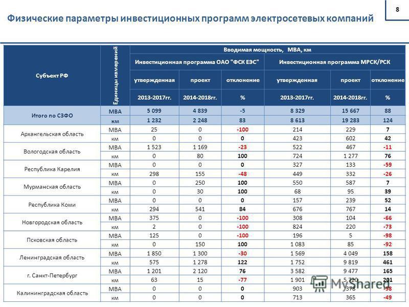 8 Физические параметры инвестиционных программ электросетевых компаний Субъект РФ Единицы измерений Вводимая мощность, МВА, км Инвестиционная программа ОАО