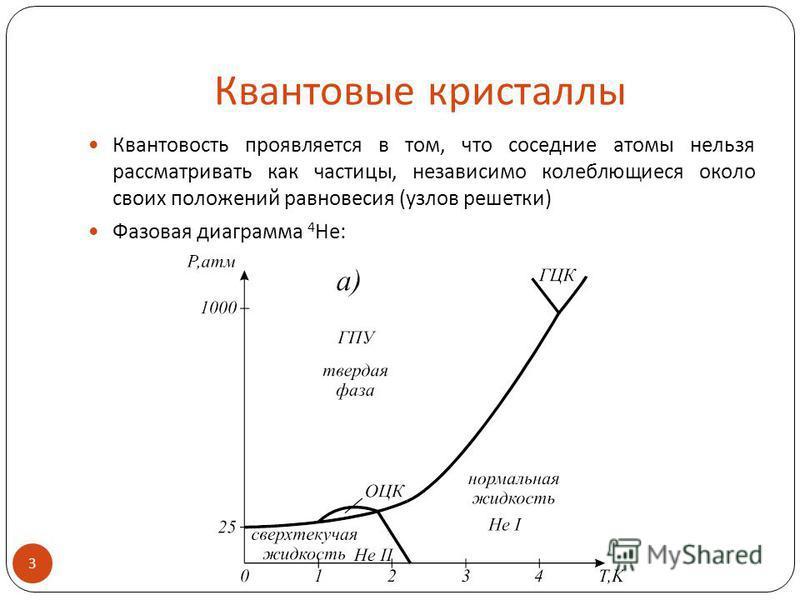 Квантовые кристаллы Квантовость проявляется в том, что соседние атомы нельзя рассматривать как частицы, независимо колеблющиеся около своих положений равновесия (узлов решетки) Фазовая диаграмма 4 He: 3.