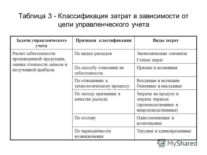 Таблица 3 - Классификация затрат в зависимости от цели управленческого учета Задачи управленческого учета Признаки классификации Виды затрат Расчет себестоимости произведенной продукции, оценка стоимости запасов и полученной прибыли По видам расходов