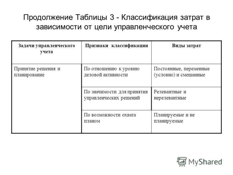 Продолжение Таблицы 3 - Классификация затрат в зависимости от цели управленческого учета Задачи управленческого учета Признаки классификации Виды затрат Принятие решения и планирование По отношению к уровню деловой активности Постоянные, переменные (
