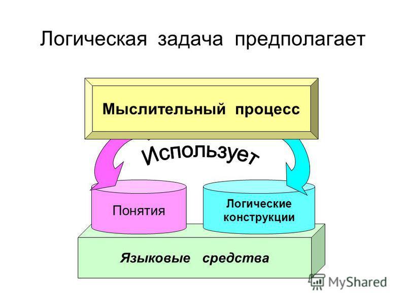 Логическая задача предполагает Языковые средства Понятия Логические конструкции Мыслительный процесс