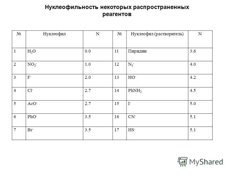 Нуклеофильность некоторых распространенных реагентов НуклеофилNНуклеофил (растворитель)N 1H2OH2O0.011Пиридин 3.6 2 NO 3 - 1.012 N3-N3- 4.0 3 F-F- 2.013 HO - 4.2 4 Cl - 2.714 PhNH 2 4.5 5 AcO - 2.715 I-I- 5.0 6 PhO - 3.516 CN - 5.1 7Br - 3.517HS - 5.1