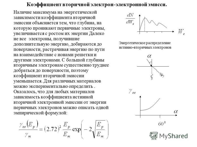 Коэффициент вторичной электрон-электронной эмиссииии. Наличие максимума на энергетической зависимости коэффициента вторичной эмиссиииии объясняется тем, что глубина, на которую проникают первичные электроны, увеличивается с ростом их энергии Далеко н