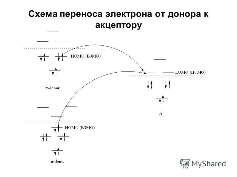 Схема переноса электрона от донора к акцептору