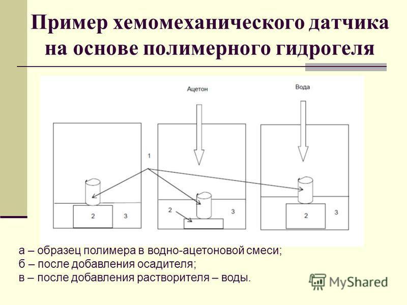 Пример хемомеханического датчика на основе полимерного гидрогеля а – образец полимера в водно-ацетоновой смеси; б – после добавления осадителя; в – после добавления растворителя – воды.