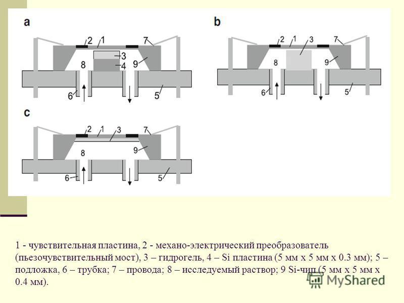 1 - чувствительная пластина, 2 - механо-электрический преобразователь (пьезочувствительный мост), 3 – гидрогель, 4 – Si пластина (5 мм x 5 мм x 0.3 мм); 5 – подложка, 6 – трубка; 7 – провода; 8 – исследуемый раствор; 9 Si-чип (5 мм x 5 мм x 0.4 мм).