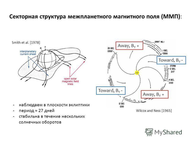 Секторная структура межпланетного магнитного поля (ММП): Smith et al. [1978] -наблюдаем в плоскости эклиптики -период 27 дней -стабильна в течение нескольких солнечных оборотов Away, B Y + Toward, B Y - Wilcox and Ness [1965]