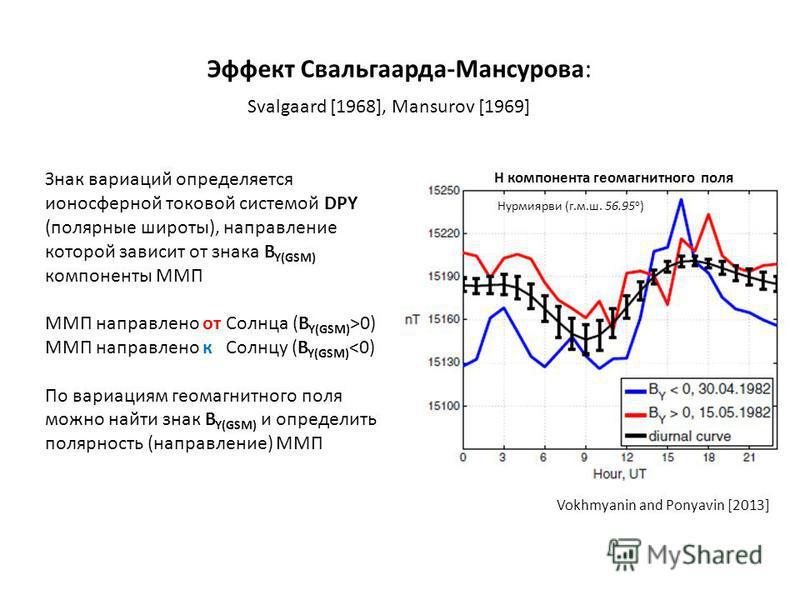 Знак вариаций определяется ионосферной токовой системой DPY (полярные широты), направление которой зависит от знака B Y(GSM) компоненты ММП ММП направлено от Солнца (B Y(GSM) >0) ММП направлено к Солнцу (B Y(GSM)