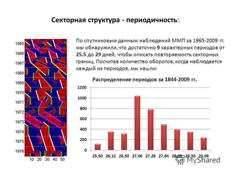 Секторная структура - периодичность: По спутниковым данным наблюдений ММП за 1965-2009 гг. мы обнаружили, что достаточно 9 характерных периодов от 25.5 до 29 дней, чтобы описать повторяемость секторных границ. Посчитав количество оборотов, когда набл
