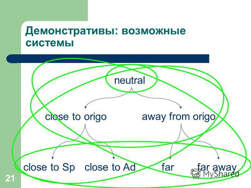 21 Демонстративы: возможные системы neutral close to origo away from origo close to Spclose to Adfarfar away