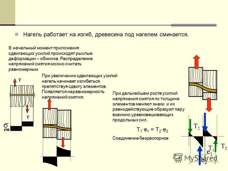 Нагель работает на изгиб, древесина под нагелем сминается. В начальный момент приложения сдвигающих усилий происходят рыхлые деформации – обминка. Распределение напряжений смятия можно считать равномерным При увеличении сдвигающих усилий нагель начин