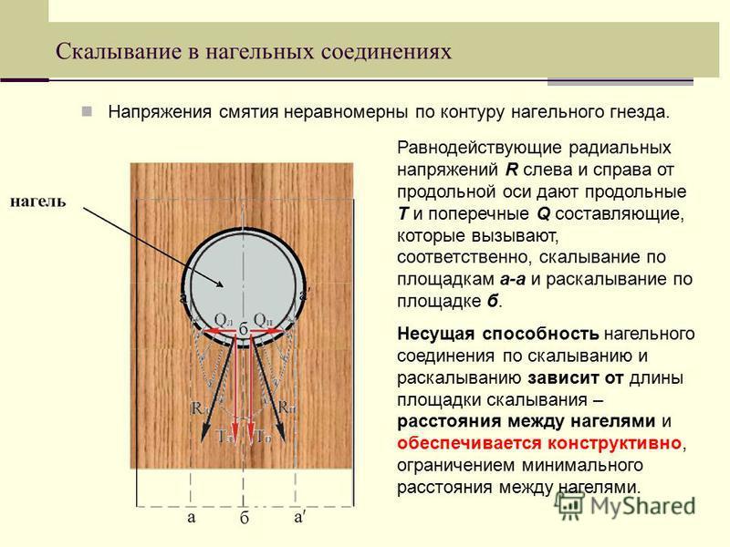Скалывание в нагельных соединениях Напряжения смятия неравномерны по контуру нагельного гнезда. Равнодействующие радиальных напряжений R слева и справа от продольной оси дают продольные Т и поперечные Q составляющие, которые вызывают, соответственно,