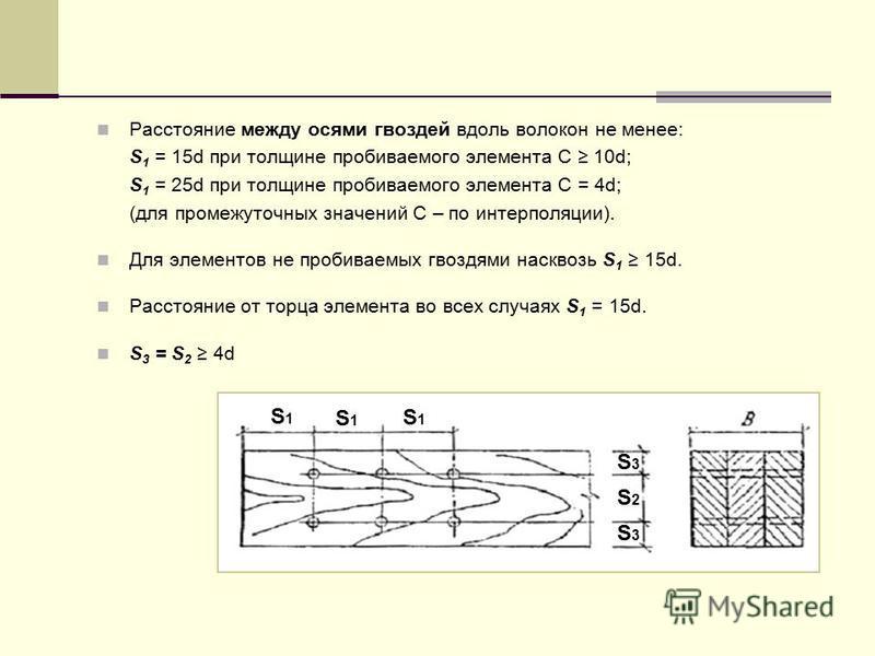 Расстояние между осями гвоздей вдоль волокон не менее: S 1 = 15d при толщине пробиваемого элемента С 10d; S 1 = 25d при толщине пробиваемого элемента С = 4d; (для промежуточных значений С – по интерполяции). Для элементов не пробиваемых гвоздями наск