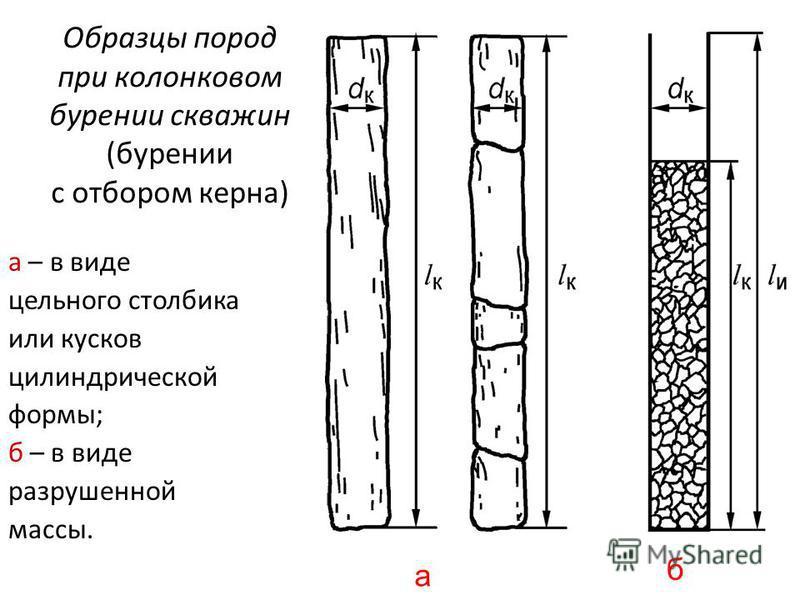 Образцы пород при колонковом бурении скважин (бурении с отбором керна) а – в виде цельного столбика или кусков цилиндрической формы; б – в виде разрушенной массы. а б