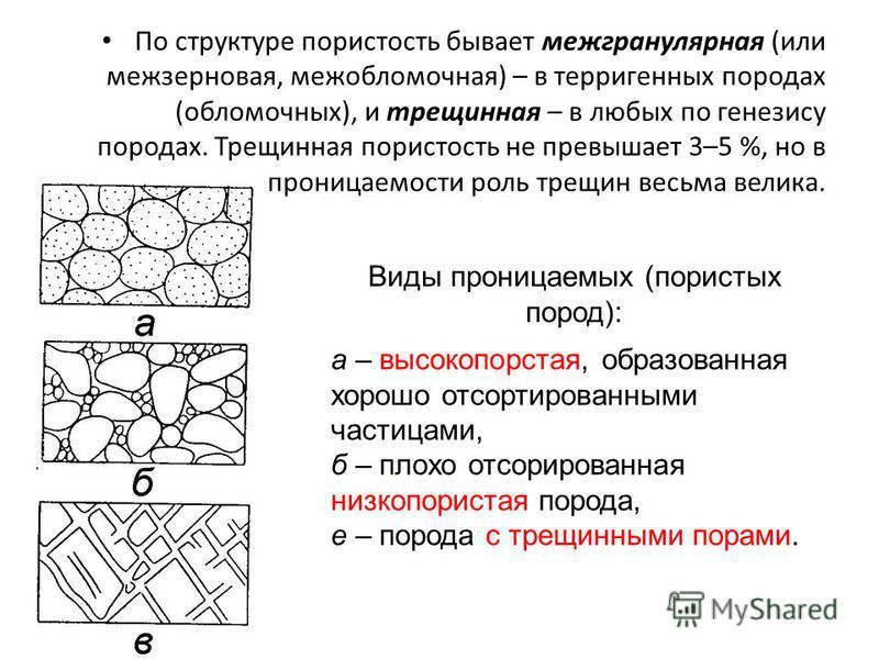 По структуре пористость бывает межгранулярная (или межзерновая, межобломочная) – в терригенных породах (обломочных), и трещинная – в любых по генезису породах. Трещинная пористость не превышает 3–5 %, но в формировании проницаемости роль трещин весьм