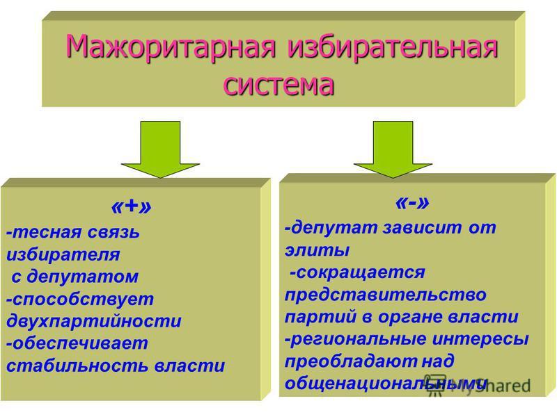 Мажоритарная избирательная система «+» -тесная связь избирателя с депутатом -способствует двухпартийности -обеспечивает стабильность власти «-» -депутат зависит от элиты -сокращается представительство партий в органе власти -региональные интересы пре