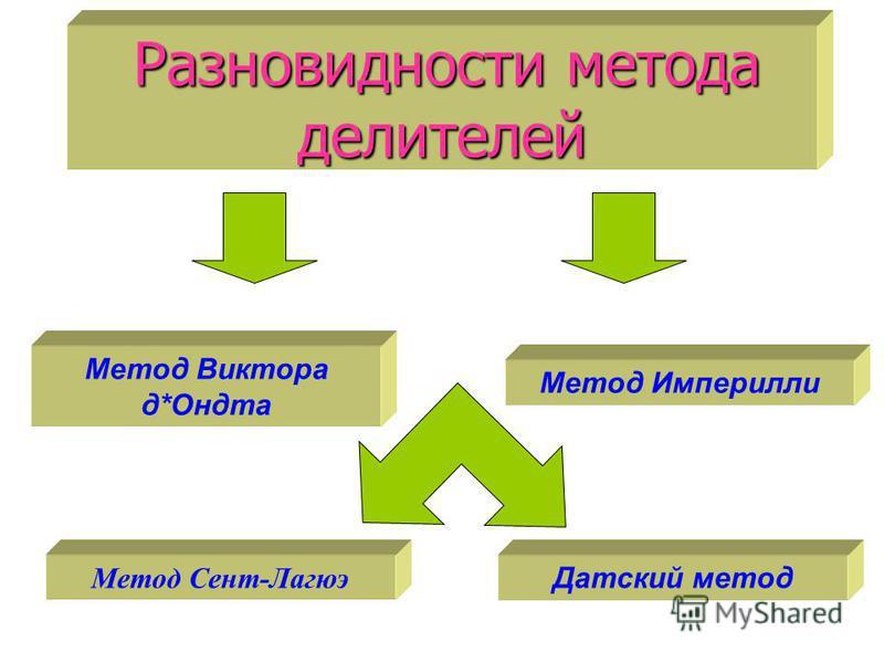 Разновидности метода делителей Метод Сент-Лагюэ Метод Империлли Метод Виктора д*Ондта Датский метод