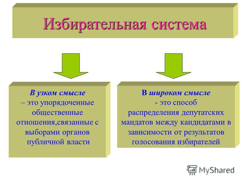 Избирательная система В узком смысле – это упорядоченные общественные отношения,связанные с выборами органов публичной власти В широком смысле - это способ распределения депутатских мандатов между кандидатами в зависимости от результатов голосования