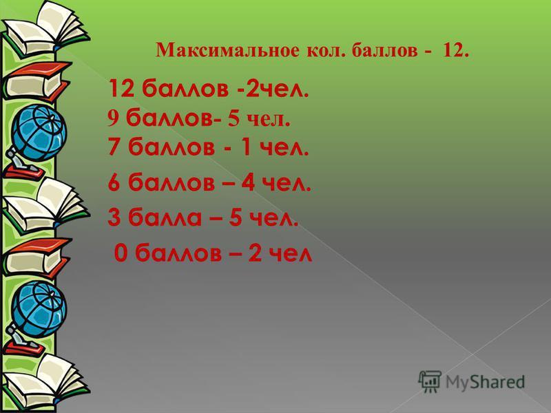 Максимальное кол. баллов - 12. 12 баллов -2 чел. 9 баллов - 5 чел. 7 баллов - 1 чел. 6 баллов – 4 чел. 3 балла – 5 чел. 0 баллов – 2 чел