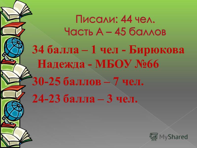 34 балла – 1 чел - Бирюкова Надежда - МБОУ 66 30-25 баллов – 7 чел. 24-23 балла – 3 чел.