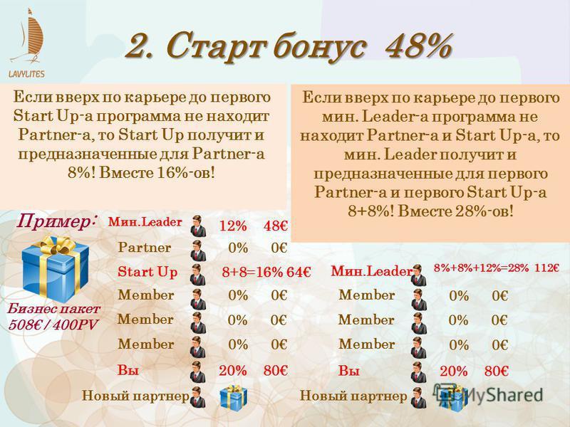 2. Старт бонус 48% Бизнес пакет 508 / 400PV Пример: Вы Member Partner Mин.Leader Start Up Member Если вверх по карьере до первого Start Up-а программа не находит Partner-а, то Start Up получит и предназначенные для Partner-а 8%! Вместе 16%-ов! 20% 80