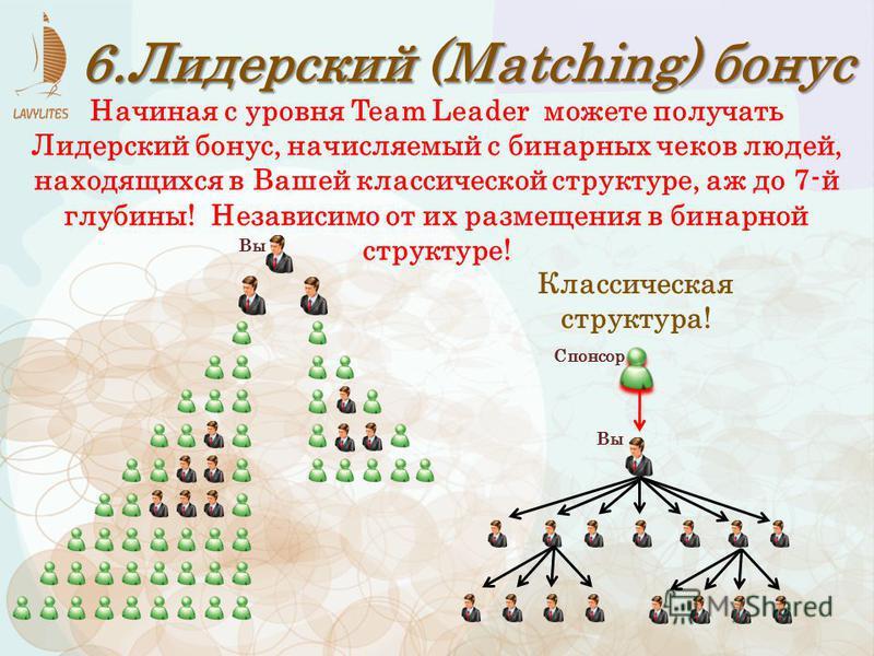 6. Лидерский (Matching) бонус Классическая структура! Вы Спонсор Начиная с уровня Team Leader можете получать Лидерский бонус, начисляемый с бинарных чеков людей, находящихся в Вашей классической структуре, аж до 7-й глубины! Независимо от их размеще