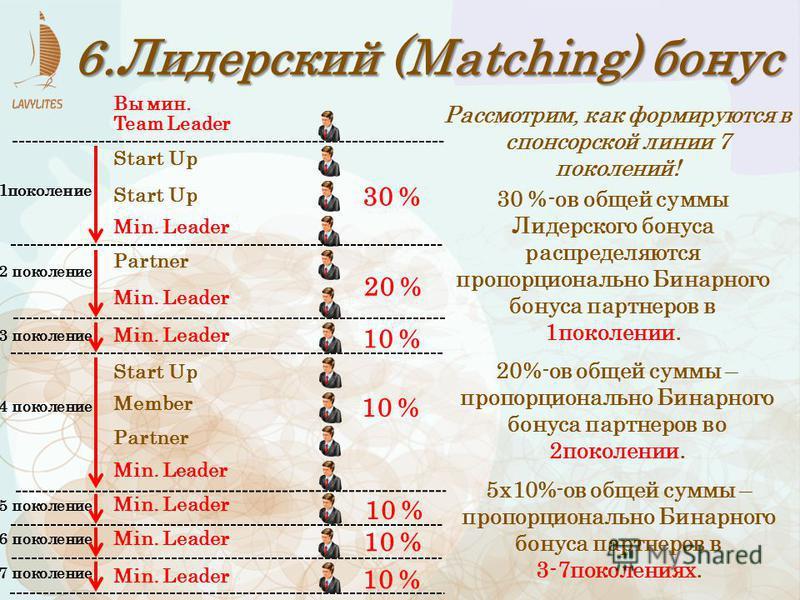 6. Лидерский (Matching) бонус Min. Leader Member Start Up Partner Min. Leader 10 % Вы мин. Team Leader Min. Leader Start Up Partner 30 % 1 поколение 20 % 2 поколение 3 поколение 7 поколение 6 поколение 5 поколение 4 поколение 10 % 30 %-ов общей суммы