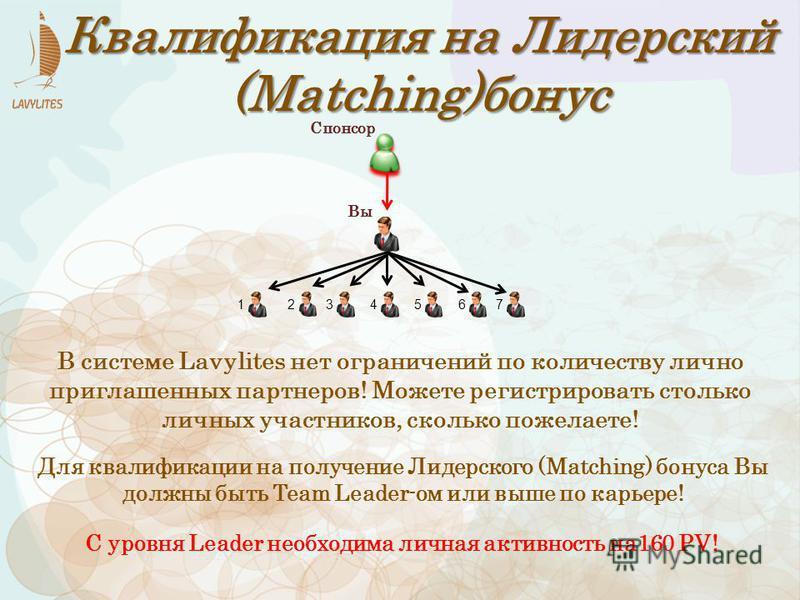 Квалификация на Лидерский (Matching)бонус Для квалификации на получение Лидерского (Matching) бонуса Вы должны быть Team Leader-ом или выше по карьере! С уровня Leader необходима личная активность на 160 PV! В системе Lavylites нет ограничений по кол
