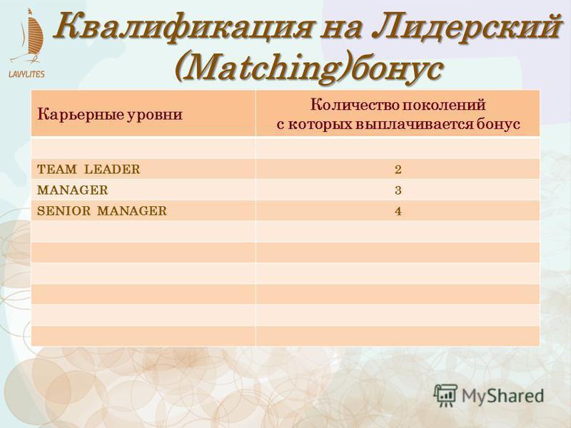 Карьерные уровни Количество поколений с которых выплачивается бонус TEAM LEADER2 MANAGER3 SENIOR MANAGER4 Квалификация на Лидерский (Matching)бонус