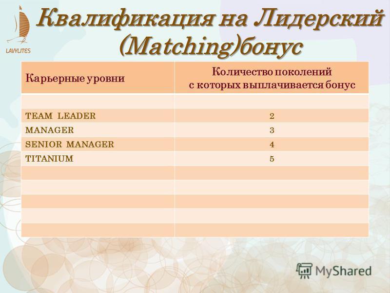 Карьерные уровни Количество поколений с которых выплачивается бонус TEAM LEADER2 MANAGER3 SENIOR MANAGER4 TITANIUM5 Квалификация на Лидерский (Matching)бонус